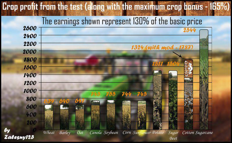 FS19 Cotton FiX v1 0 0 0 - Farming Simulator 17 mod / FS
